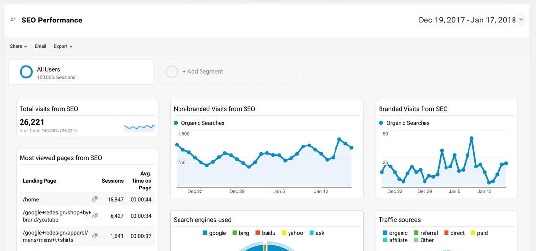 Google Analytics SEO